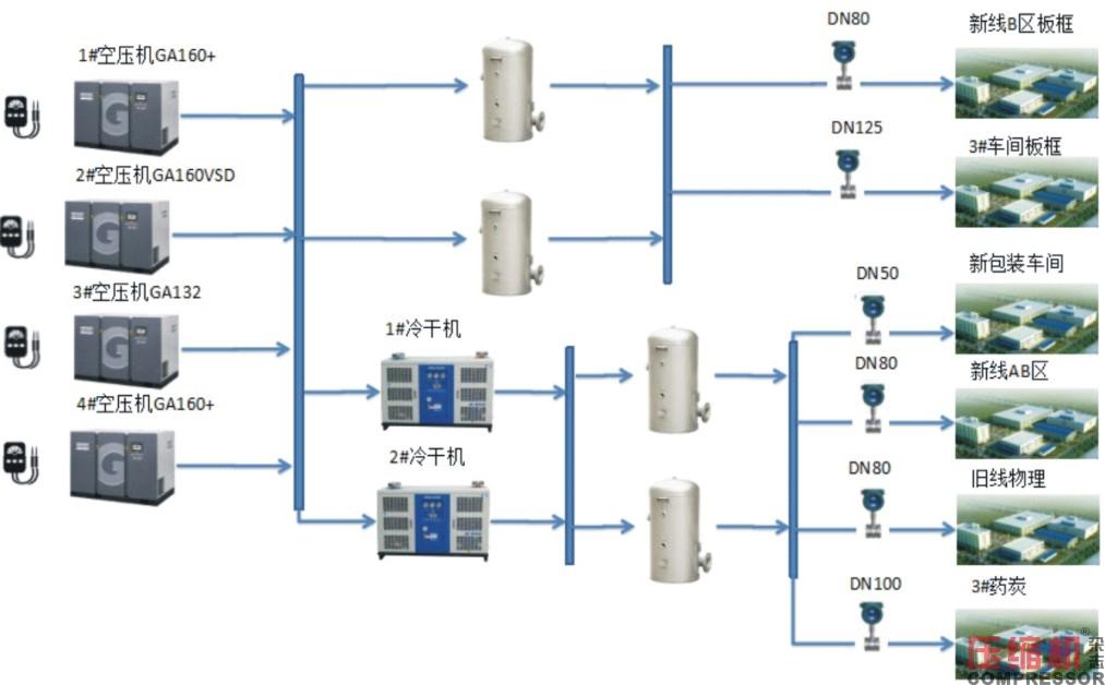 工业数据在压缩机系统能耗评估方面的价值