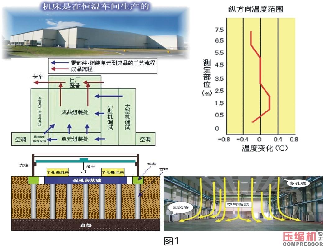 三井精机高精度技术助力压缩机产业升级