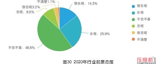 2019年度压缩机市场调研分析报告