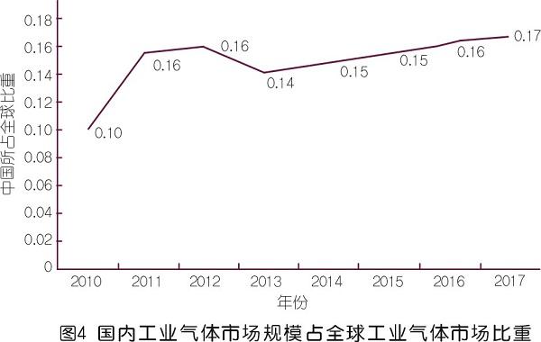 国内工业气体市场调研与需求趋势