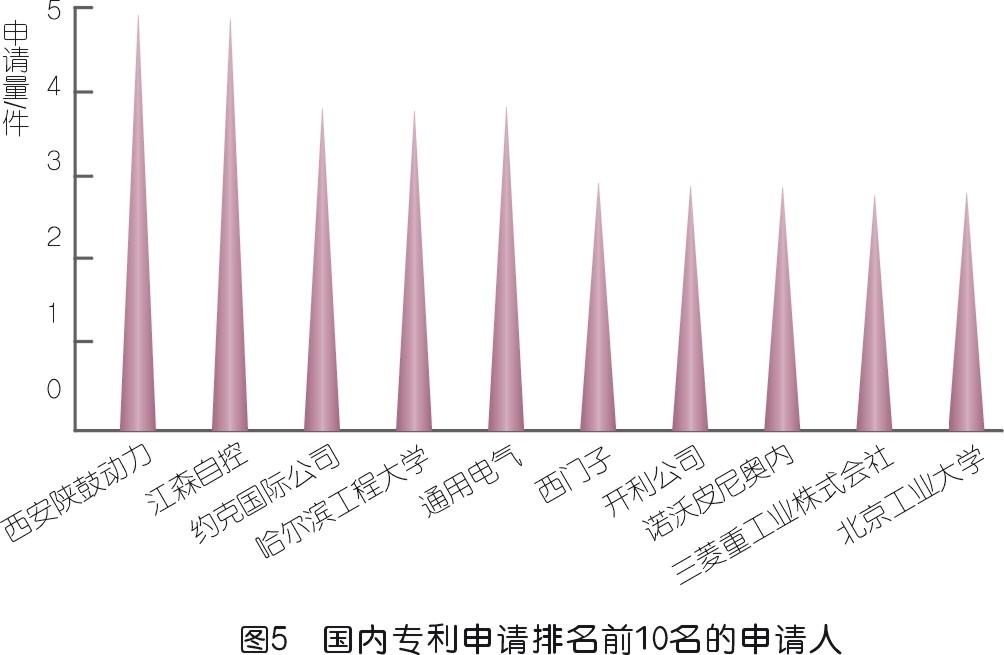 压缩机喘振检测技术专利发展综述
