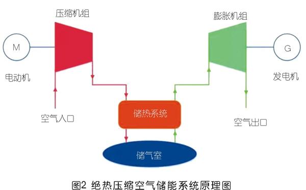 压缩空气储能技术发展现状及前景