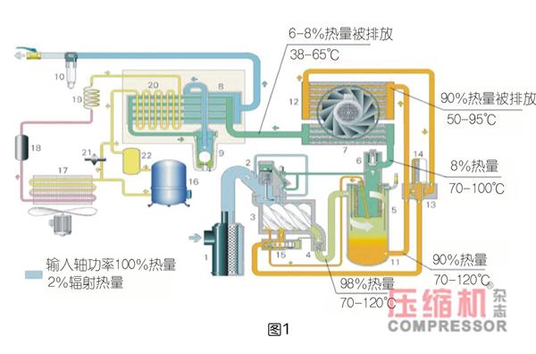 空压机余热回收必要性论述