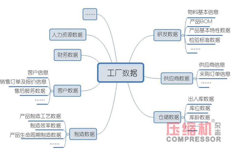 离散型压缩机制造企业数字化转型简议