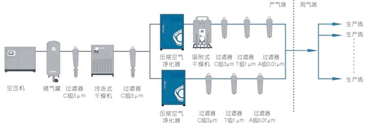 无油压缩空气系统配置医用口罩生产线指南
