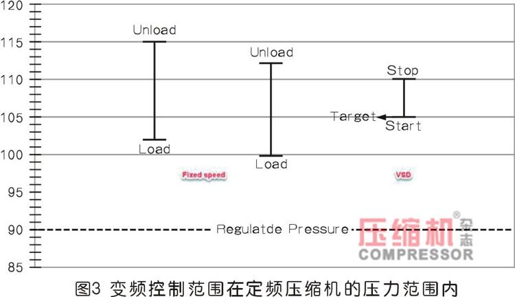 压缩空气化学包装应用节能案例