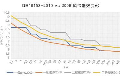 解读GB19153-2019《容积式空气压缩机能效限定值和能效等级》