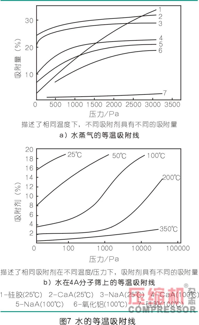 干燥技术在压缩空气中的应用<一>