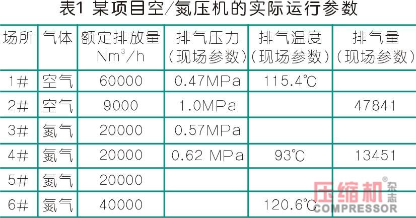 空压机余热利用方案及节能经济性测算
