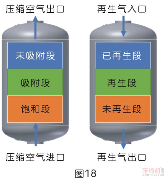 干燥技术在压缩空气中的应用<二>