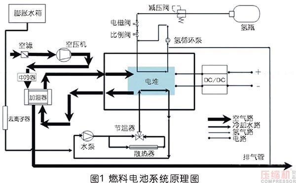 氢动力汽车产业系统及空压机应用情况分析