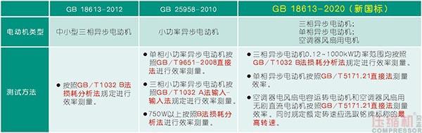 GB18613-2020新版电动机能效标准解读