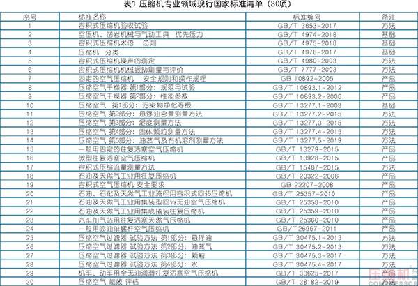 压缩机专业领域现行国家/行业标准清单(2020版)
