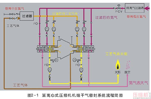 离心压缩机干气密封应用及典型故障分析