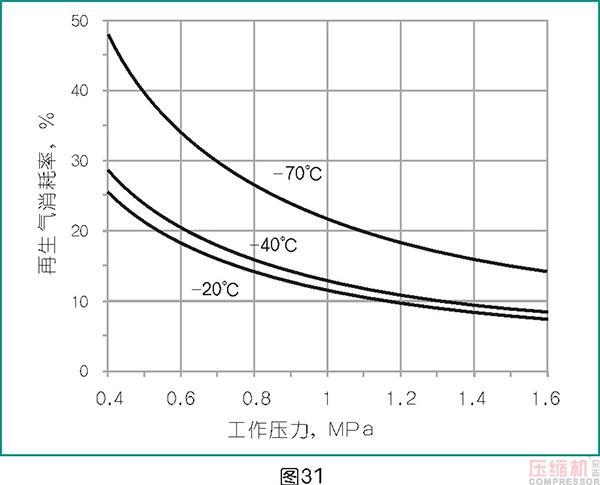 干燥技术在压缩空气中的应用<四>