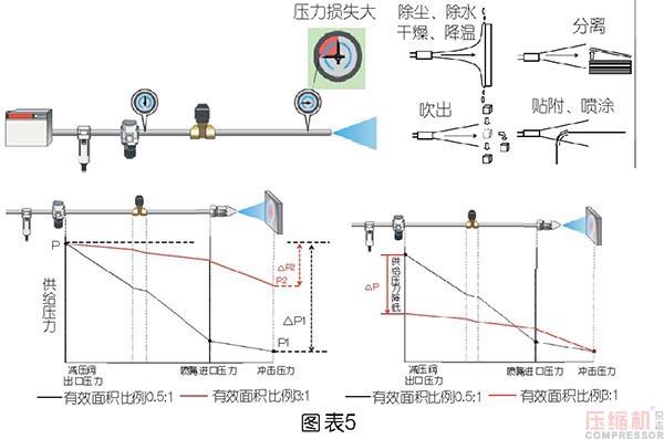 压缩空气节能管理及科学使用探讨