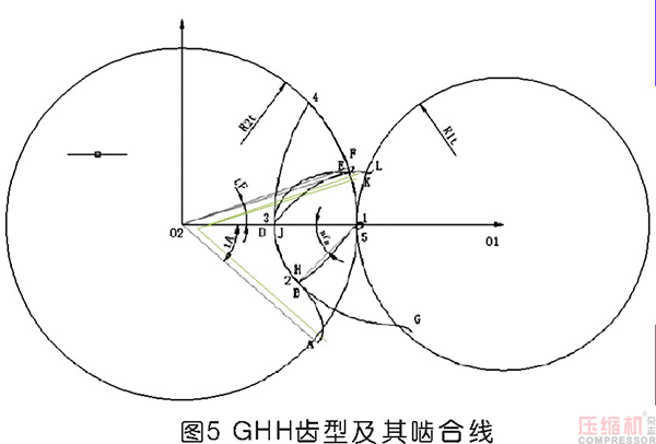 螺杆转子组成齿曲线及其设计方法研究
