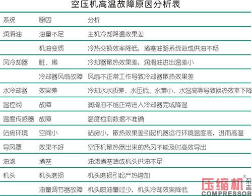 空压机高温故障原因分析及预防措施