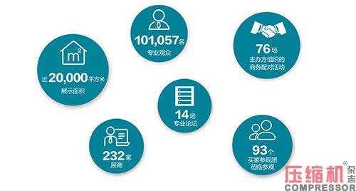 2020上海国际压缩机及设备展览会数据报告