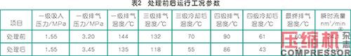 往复压缩机排气温度高原因分析及处理