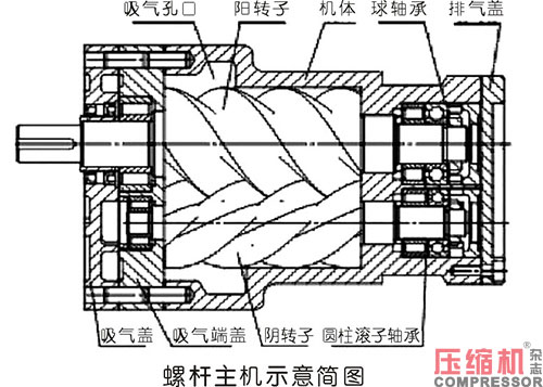螺杆压缩机主机故障及维修分析