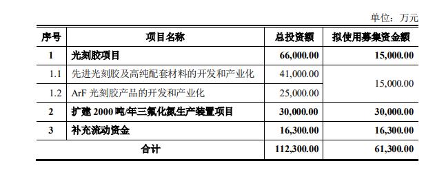 备受瞩目的中国气体融资已超20亿元