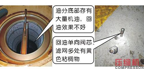 空压机耗油高原因以及处理方法分析
