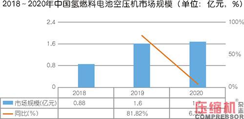 2020年燃料电池空压机市场运行与方向