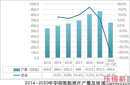 2020年压缩机应用领域数据报告及行业趋势研判