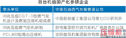 """""""中国动力""""燃驱压缩机组国产化获突破"""