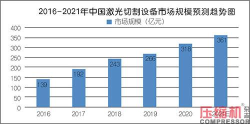 2021上半年压缩机应用领域数据报告及行业趋势研判
