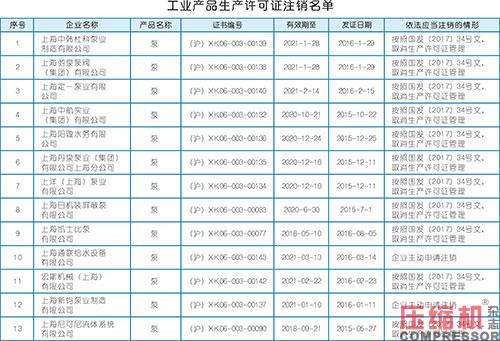 上海市监局注销一批压缩机产品生产许可证