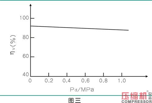绝热效率对喷油螺杆空压机节能影响