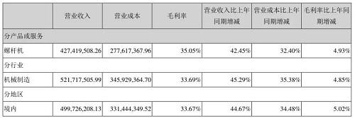 东亚机械2021上半年净利润同比大涨